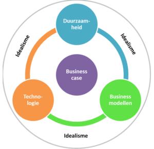 Business case van duurzaamheid