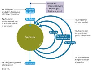 Model circulaire economie