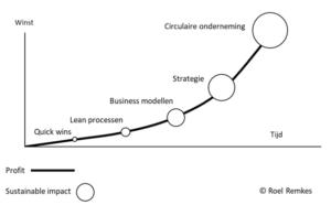 Impact grafiek