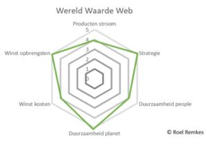 Wereld Waarde Web