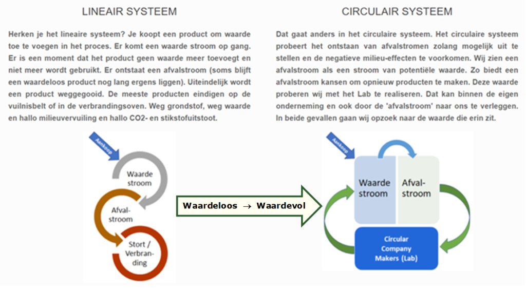 Lineair versus Circulair systeem