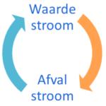 Waarde stroom - Afval stroom - Waarde stroom