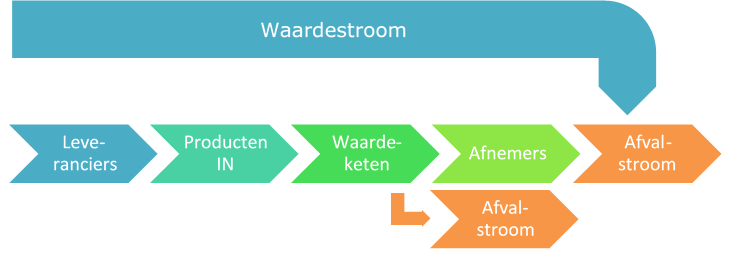 Lineair waardesysteem