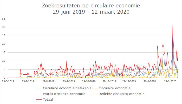Wat is de status van de circulaire economie tot lockdown