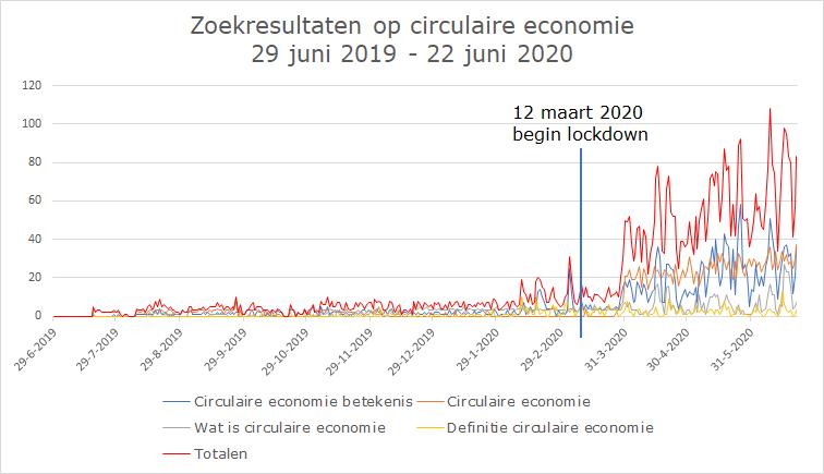 Wat is de status van de circulaire economie?