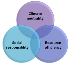 Tech for good solutions - Sustainability