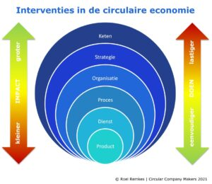 Interventies in de circulaire economie