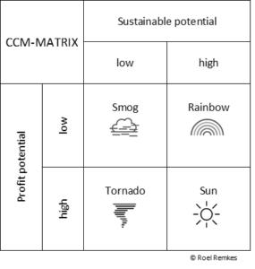 CCM-matrix
